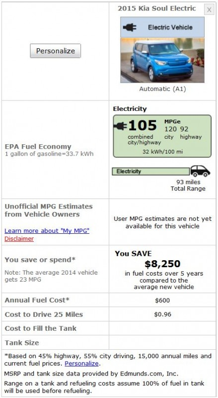 Soul EV EPA Ratings